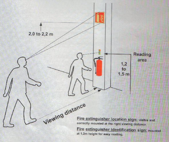 Fire Extinguishers Signs